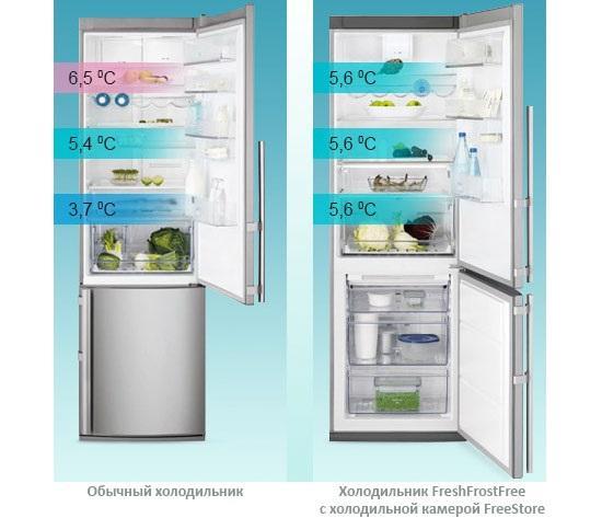 Разница между капельным холодильником и ноу фрост