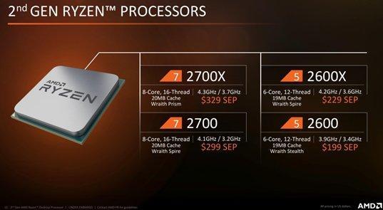 Самый лучший процессор для игр в 2019-2020 году
