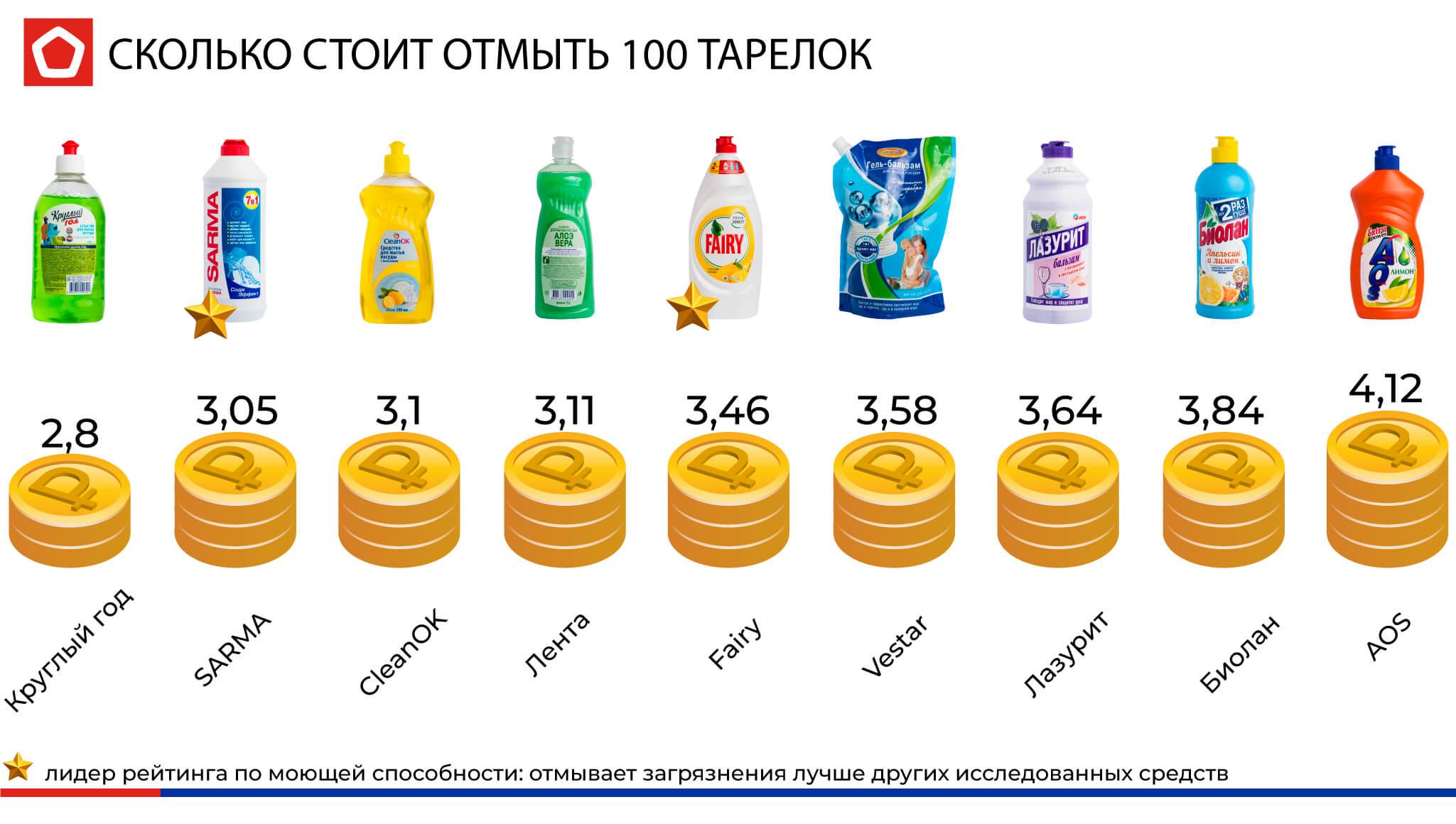 Расчет стоимости затрат на мытьё 100 тарелок
