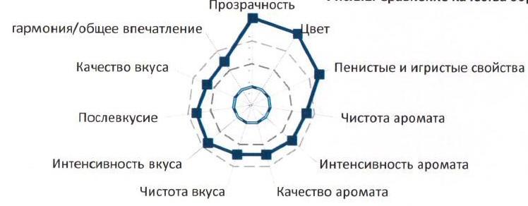 Оценка качества Абрау-Дюрсо Victor Dravigny