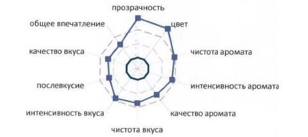 Оценка качества Мысхако Кюве