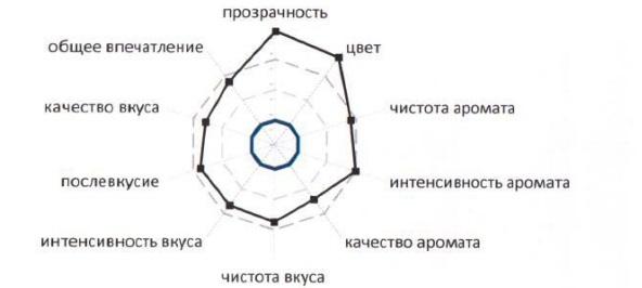 Оценка качества Мысхако Шардоне